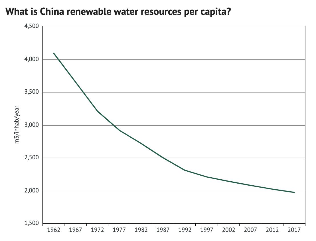 Earth.org tackling China's water shortage crisis