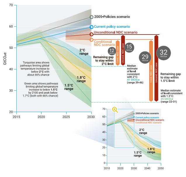 Current emissions commitments not enough to meet Paris targets - UN