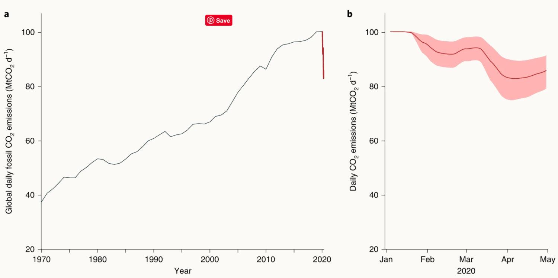 covid-19 drop carbon emissions