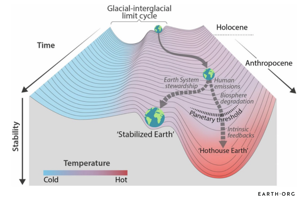 Earth System Tipping Points