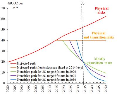 climate crisis global economy