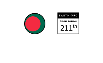 Bangladesh – Ranked 211th in the Global Sustainability Index