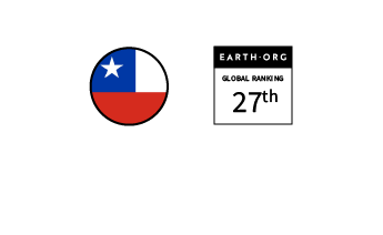 Chile – Ranked 27th in the Global Sustainability Index