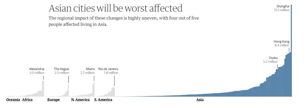Sea level rise asian cities
