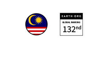 Malaysia – Ranked 132nd in the Global Sustainability Index