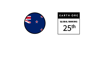 New Zealand – Ranked 25th in the Global Sustainability Index