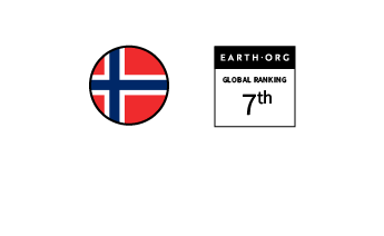 Norway – Ranked 7th in the Global Sustainability Index