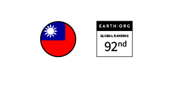 Taiwan – Ranked 92nd in the Global Sustainability Index