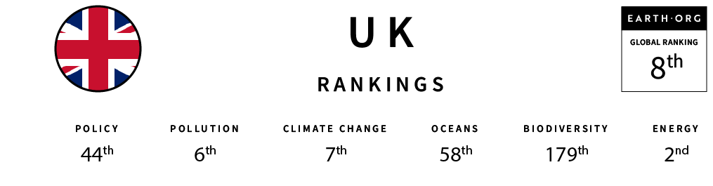 global sustainability index united kingdom