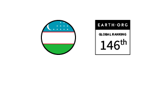 Uzbekistan – Ranked 146th in the Global Sustainability Index