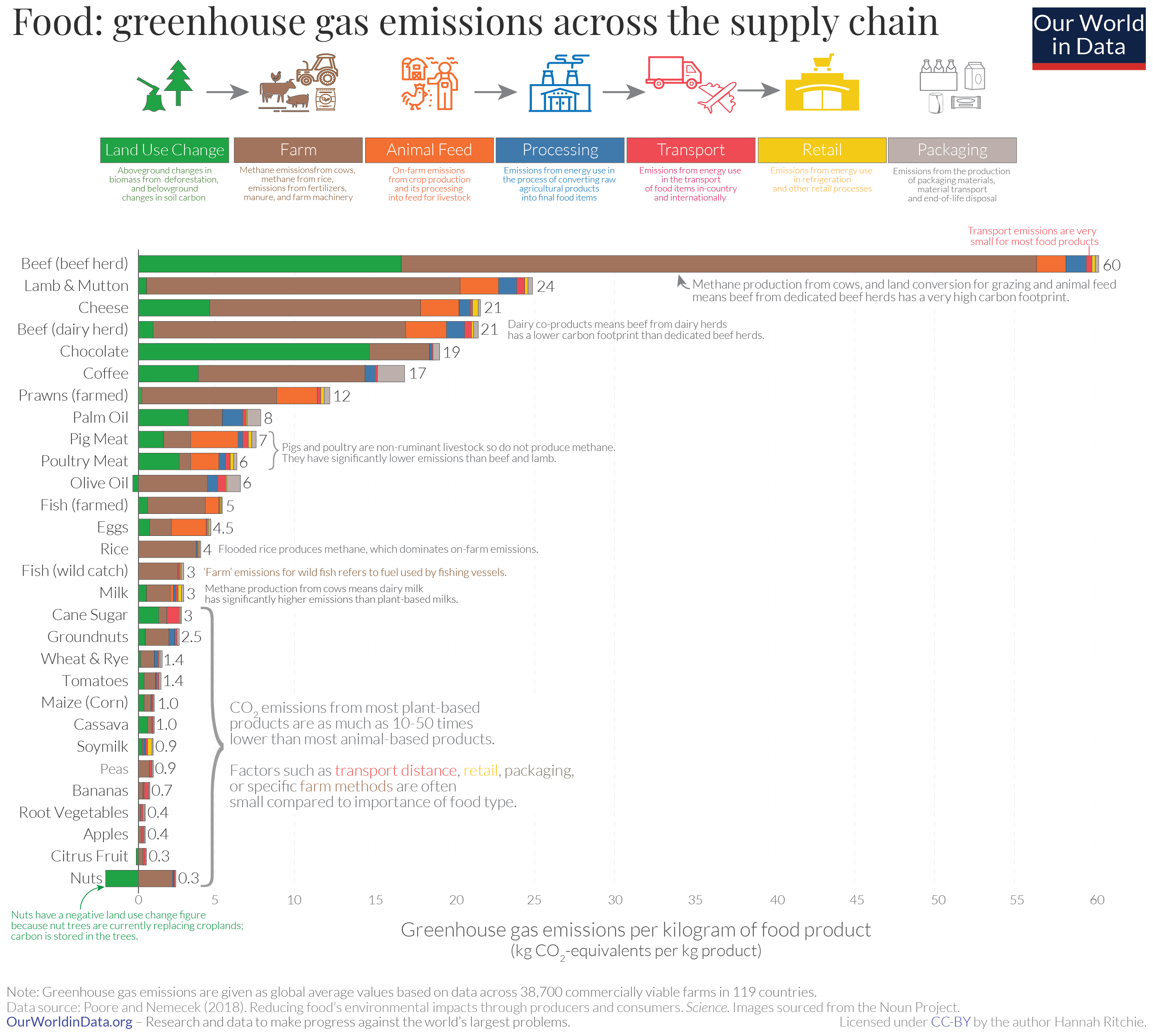 Greenhouse emissions across the supply chain.