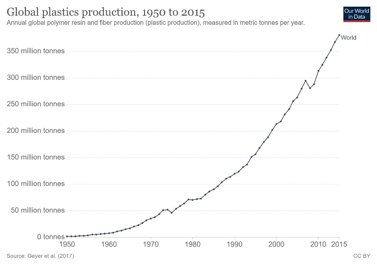 Global Plastic Production