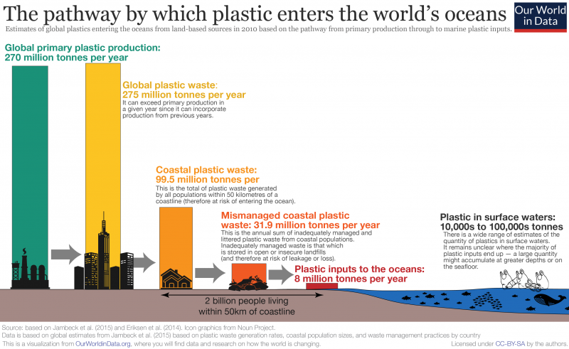 Plastic To Ocean
