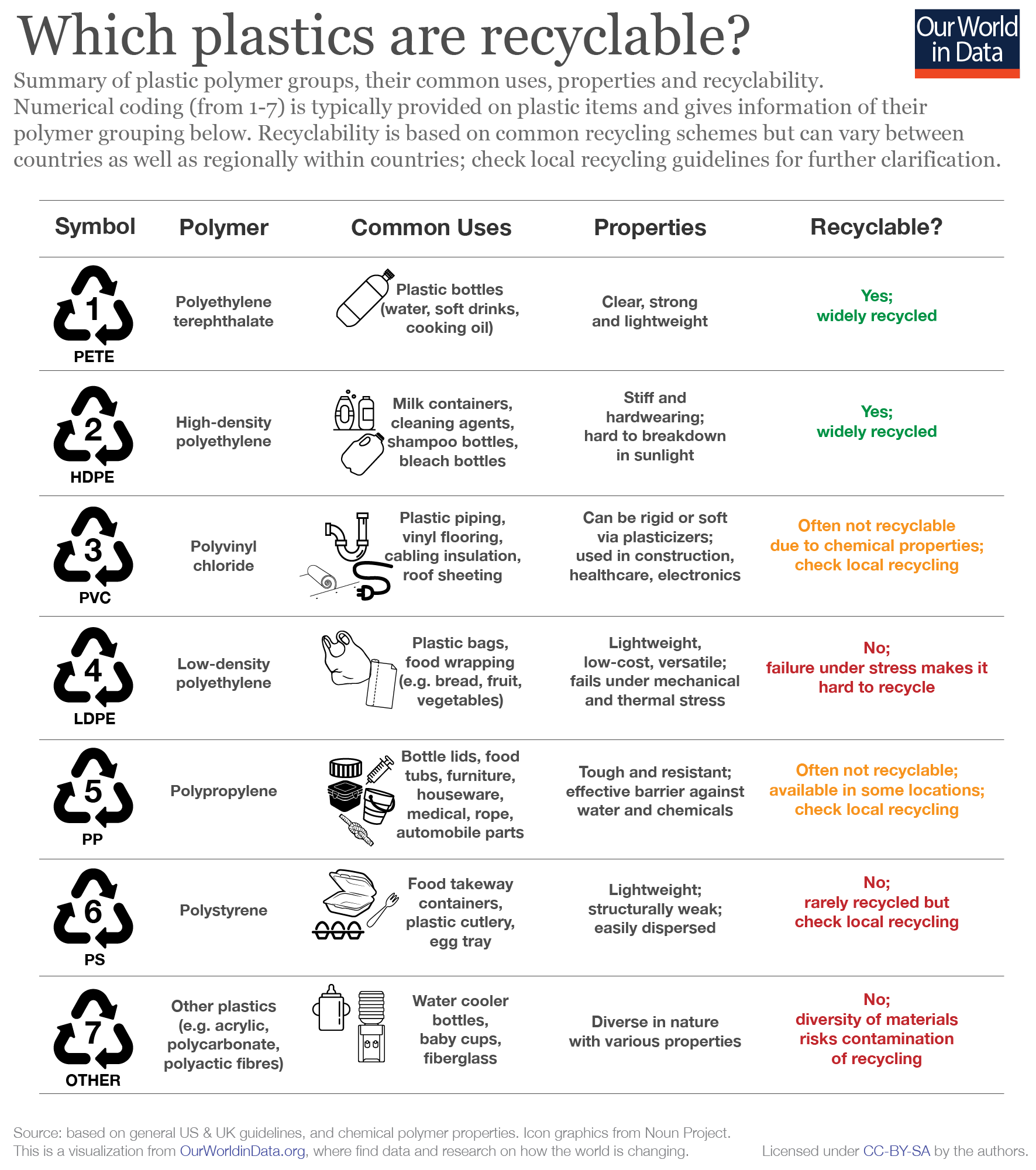 which plastics are recyclable