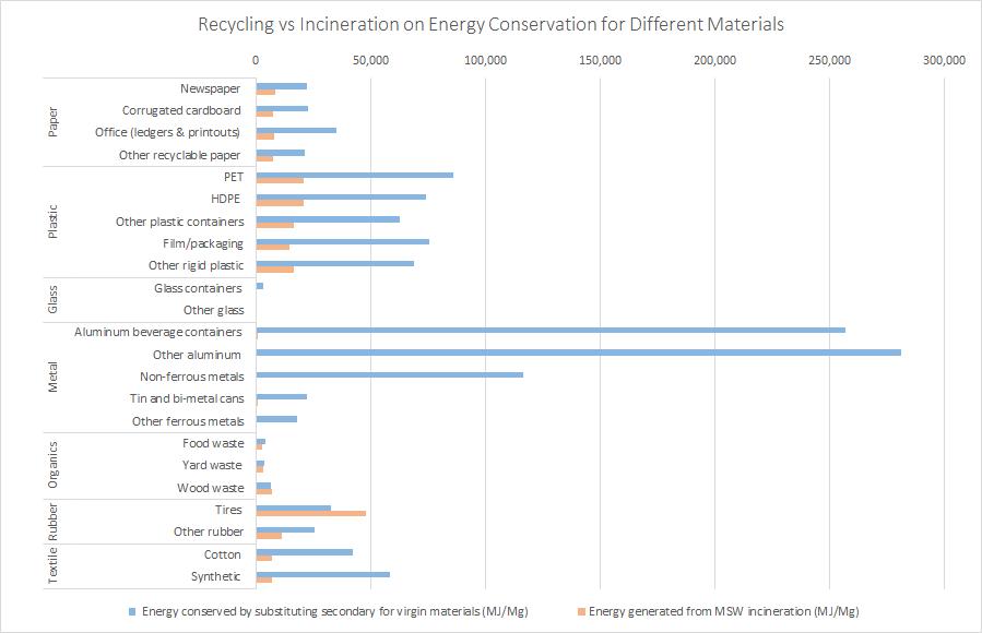 Recycling versus VS incineration energy efiiciency