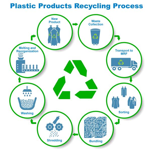 recycling process