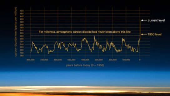 A Graphical History of Atmospheric CO2 Levels Over Time