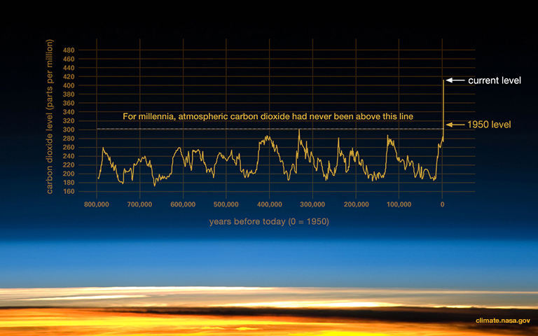 Ice core CO2 data past 800 000 years