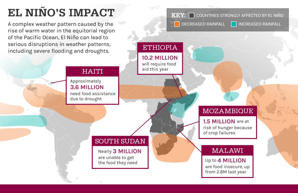 El Nino's impacts
