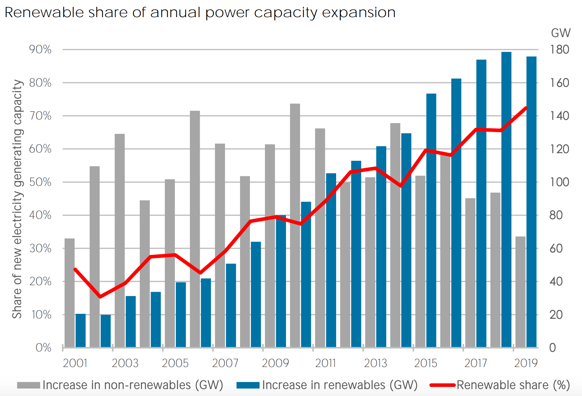 Renewable energy share of annual power capacity expansion