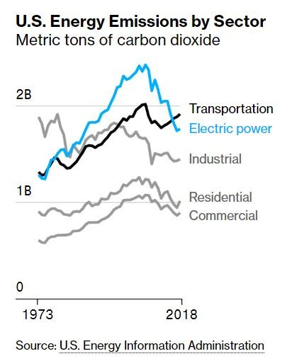 US energy emissions by sector