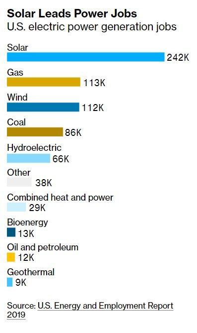 jobs per energy sector USA
