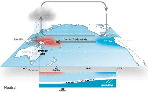 El Niño Southern Oscillation