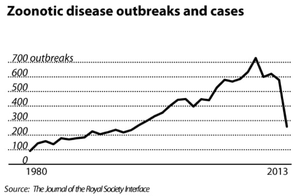rise of infectious disease
