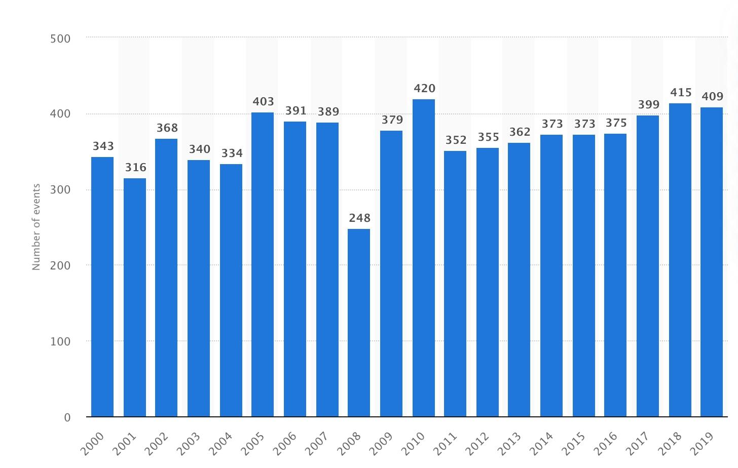 number of natural disasters per year