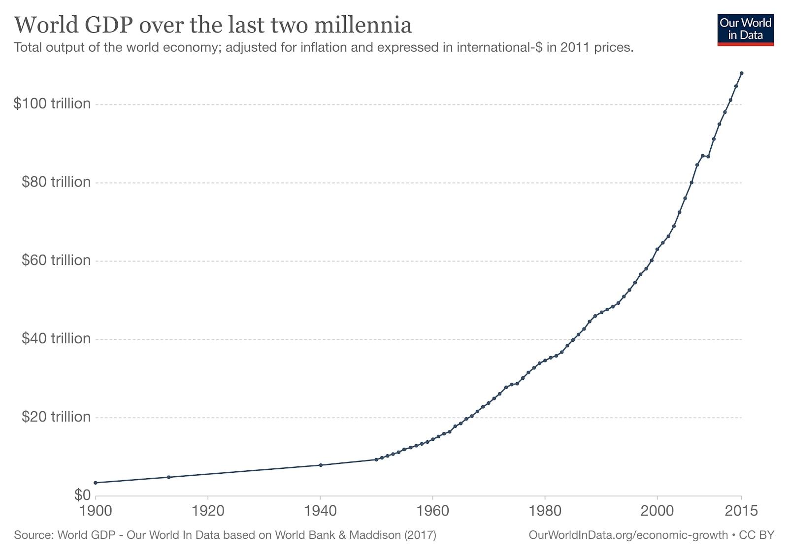 global increase in GDP