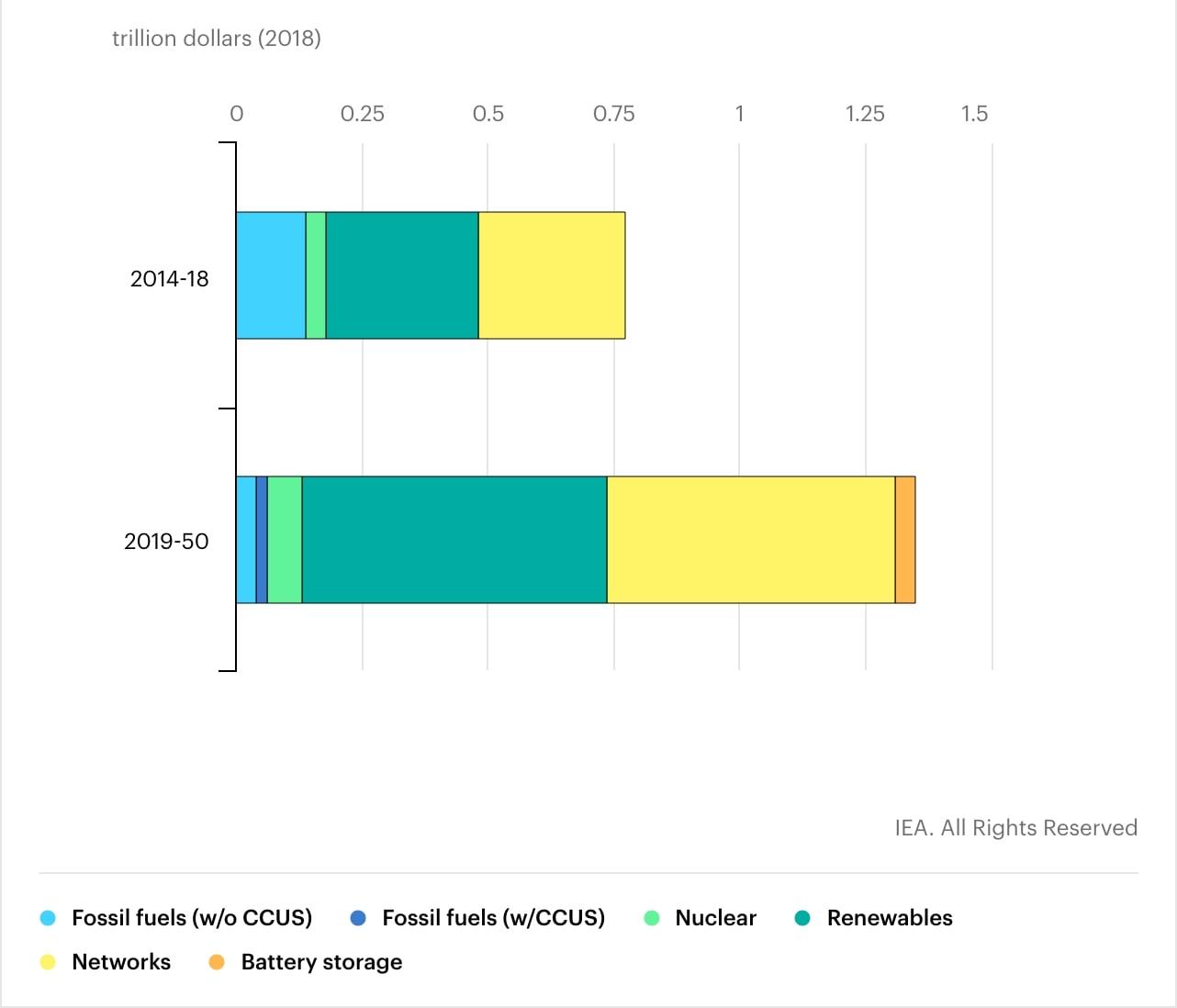 energy investment IEA