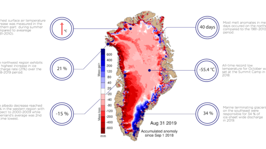 Greenland's Ice Loss: the Latest