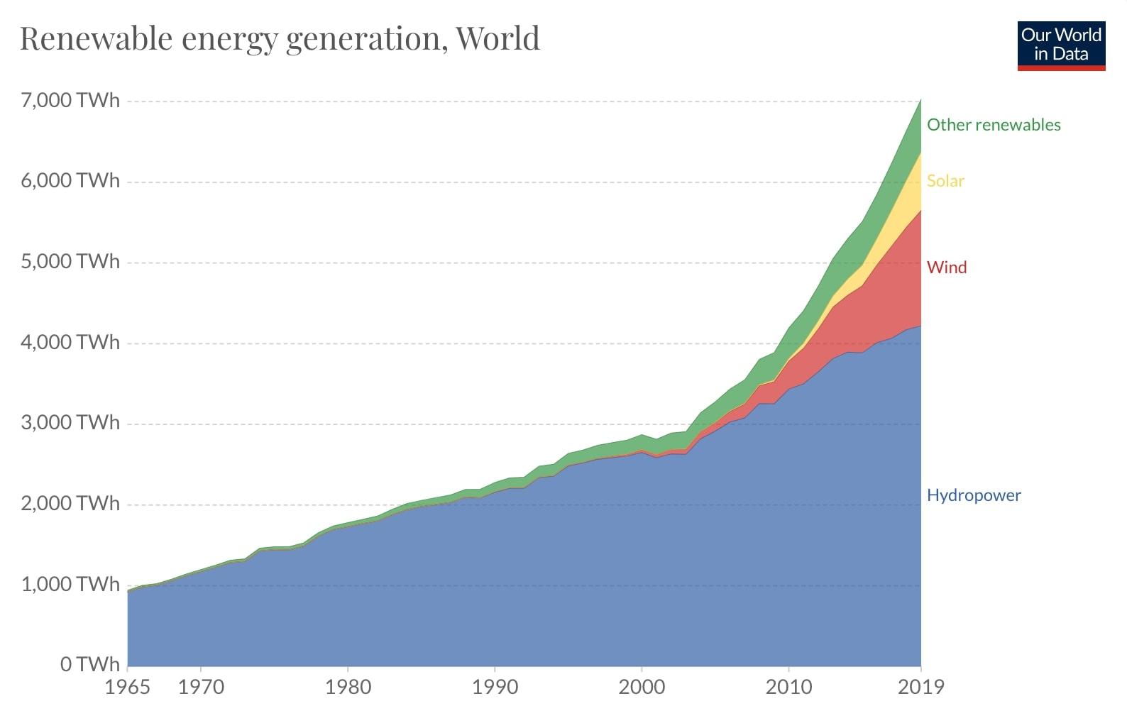 renewable energy generation sources
