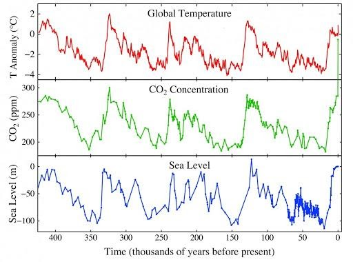 myths about climate change global temp