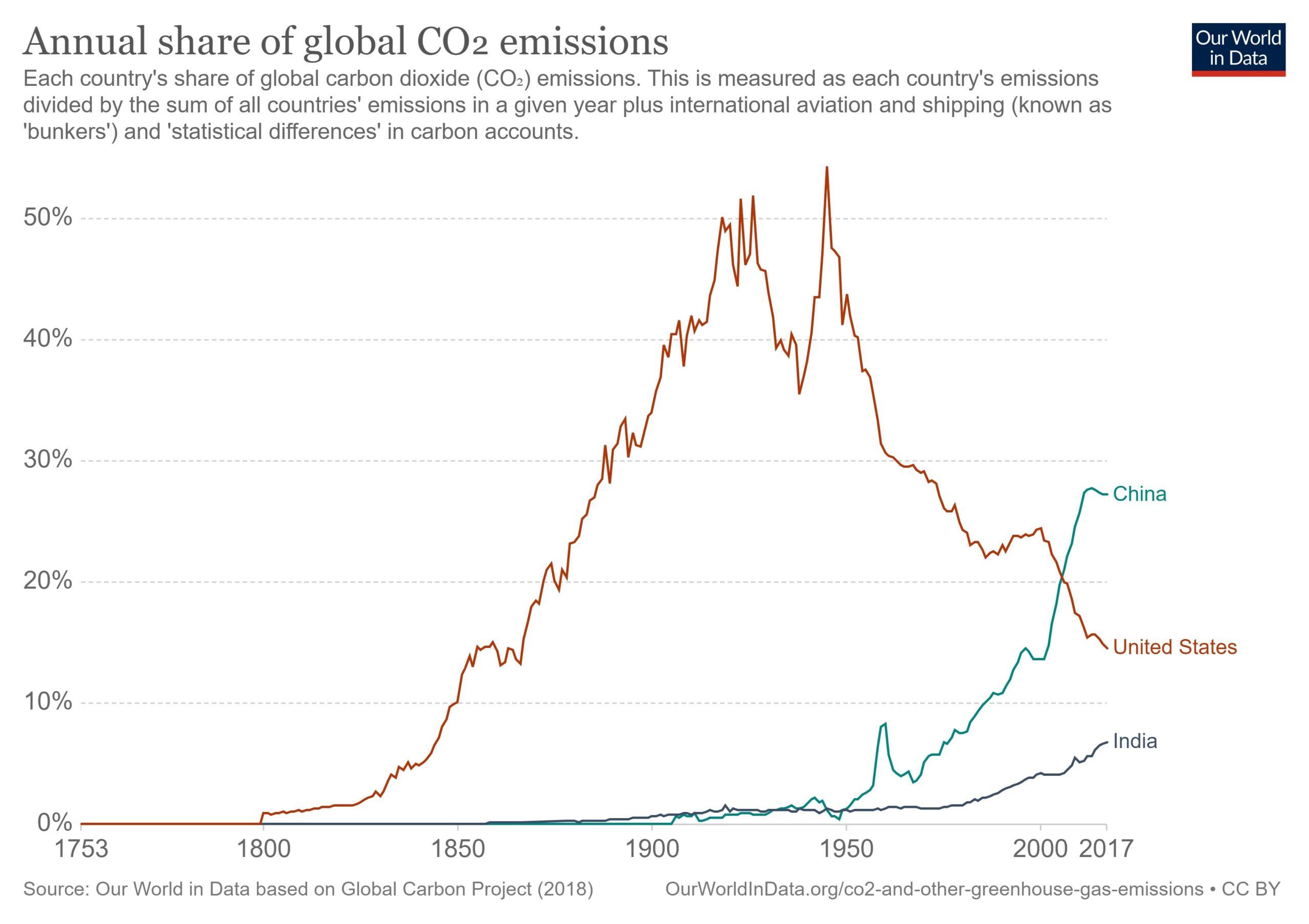 annual share of emissions china usa India