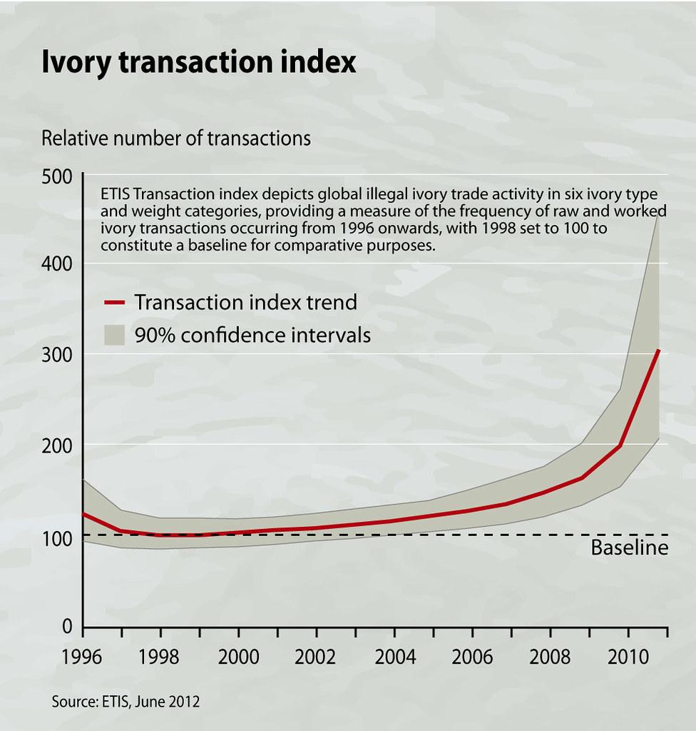 Ivory transaction index, elephant poaching