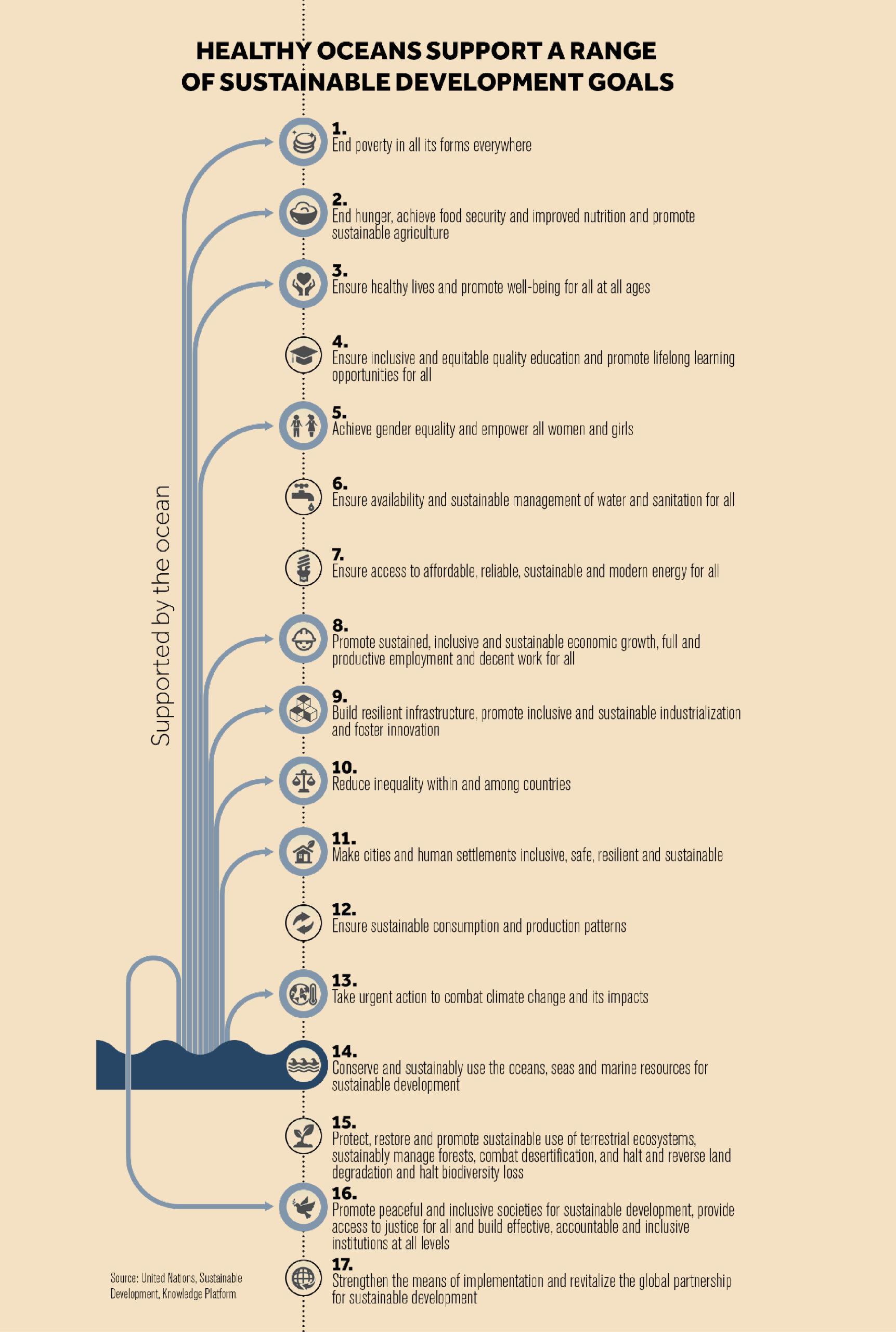 ocean sustainable development goals
