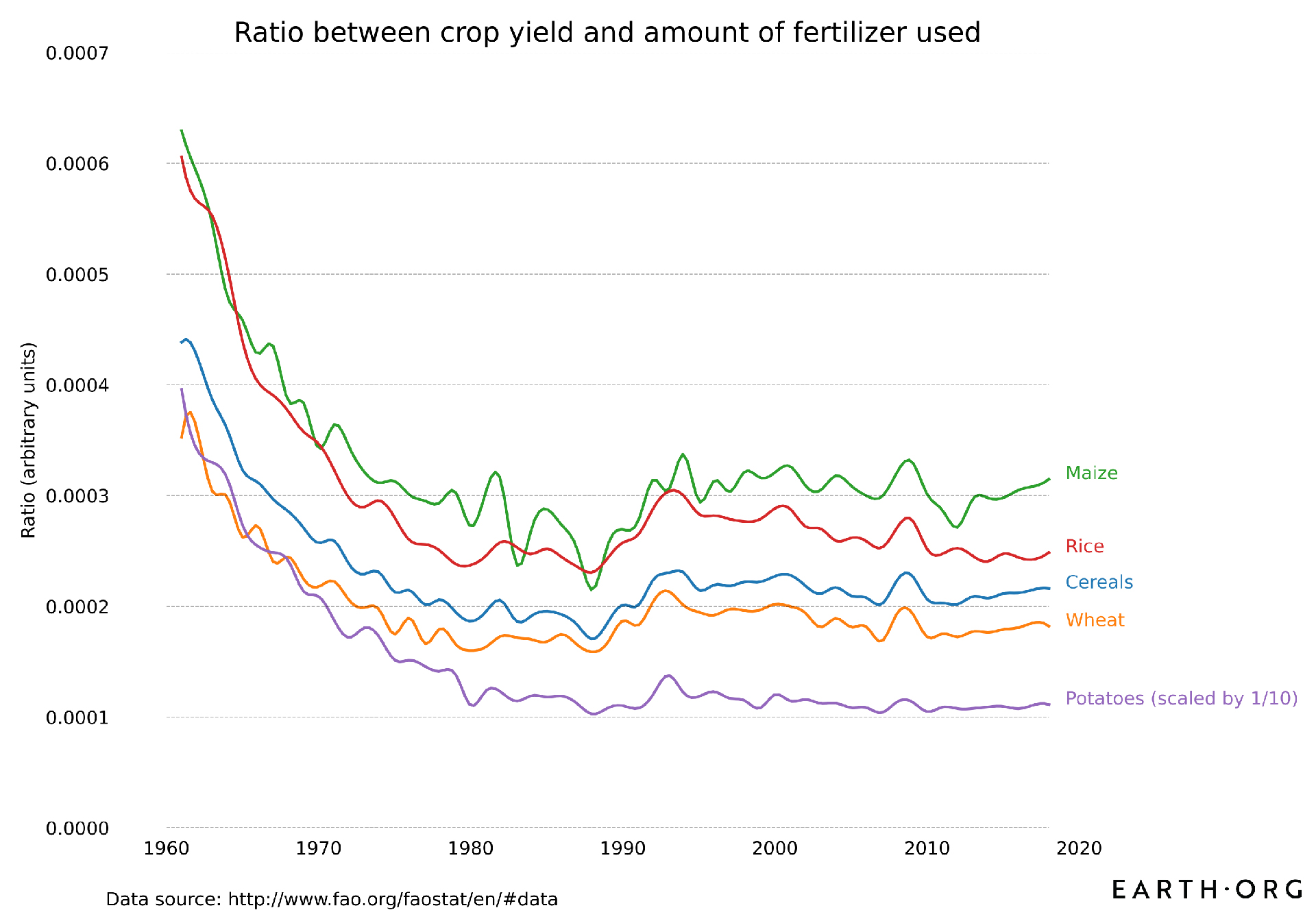 fertilizer to yield ratio