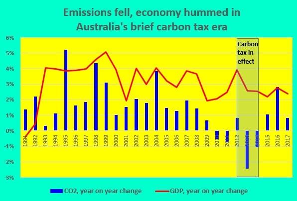 australia carbon tax