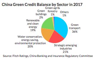 green finance market china