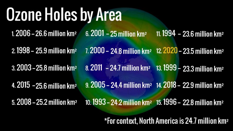 ozone hole size