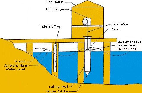 tide gauge nasa ocean sea level measurement