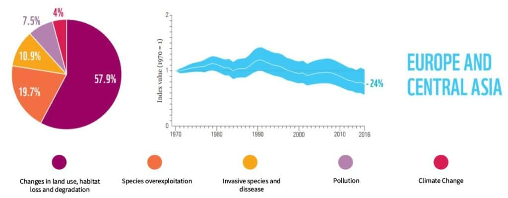 Europe and central Asia biodiversity loss