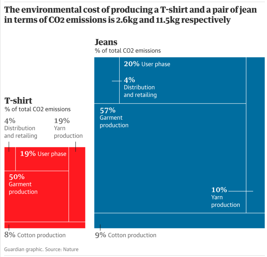 the guardian nature environmental cost of a pair of jeans and a t shirt