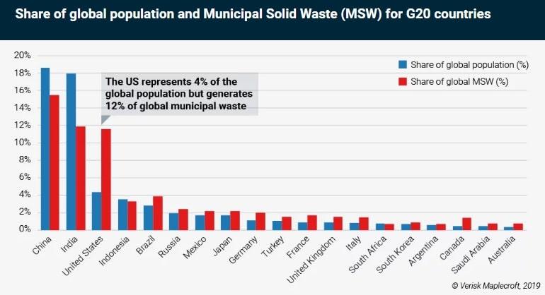 zero waste future