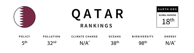 qatar global sustainability index