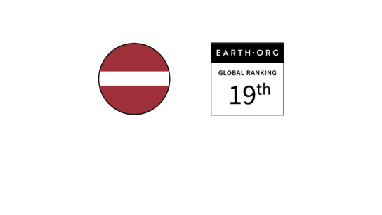 Latvia – Ranked 19th in the Global Sustainability Index