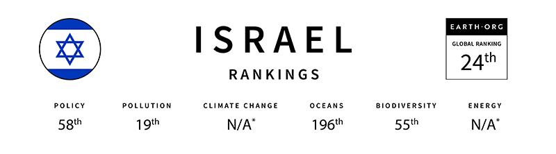 israel global sustainability index