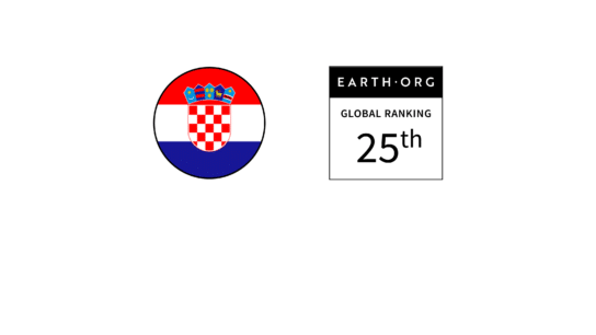 Croatia – Ranked 25th in the Global Sustainability Index
