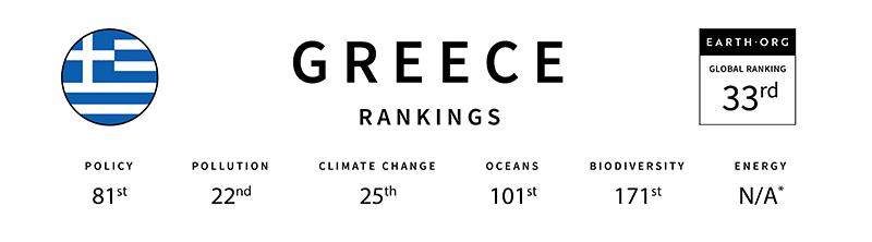 Greece global sustainability index
